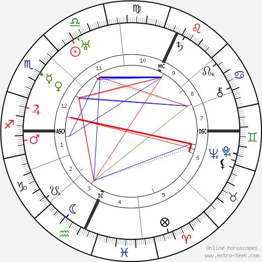 Кэтрин Мэнсфилд Katherine Mansfield день рождения гороскоп, Katherine Mansfield Натальная карта онлайн