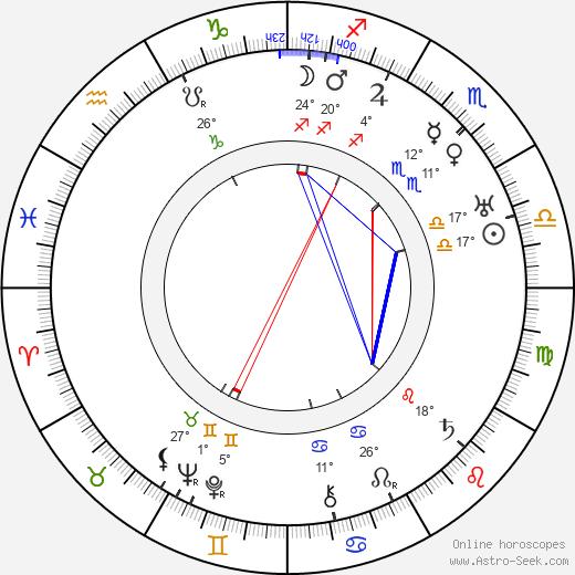Klaudie Ferbrová birth chart, biography, wikipedia 2019, 2020