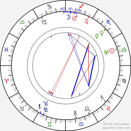 Klaudie Ferbrová astro natal birth chart, Klaudie Ferbrová horoscope, astrology