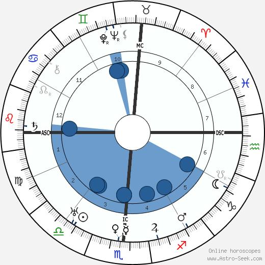 L. Guy Wilky wikipedia, horoscope, astrology, instagram