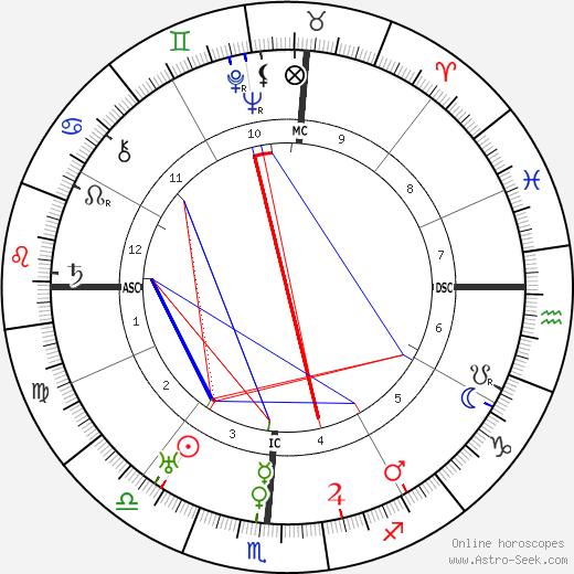 L. Guy Wilky tema natale, oroscopo, L. Guy Wilky oroscopi gratuiti, astrologia