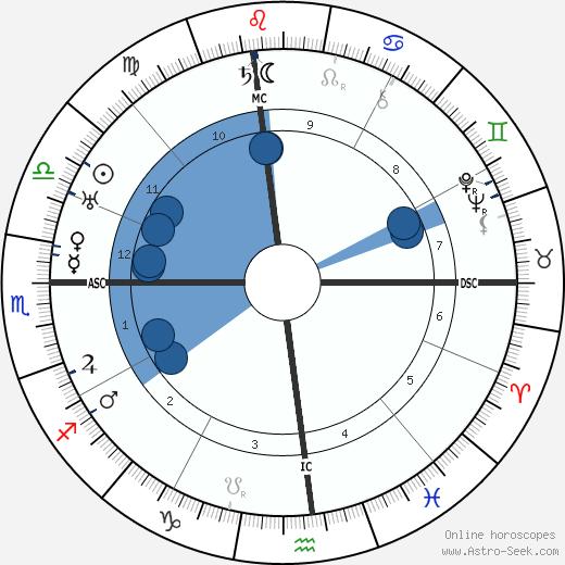 Marc Edmund Jones wikipedia, horoscope, astrology, instagram