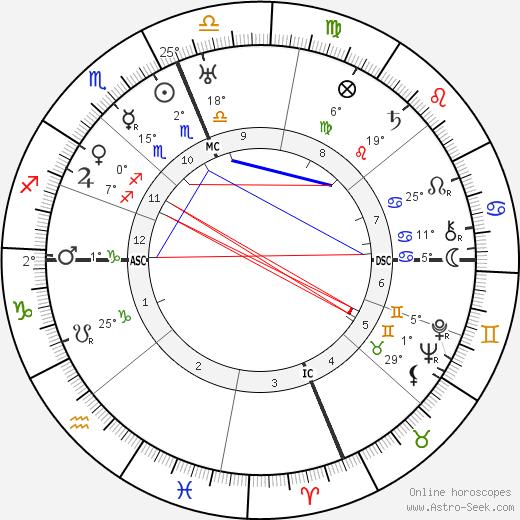 Richard E. Byrd birth chart, biography, wikipedia 2020, 2021