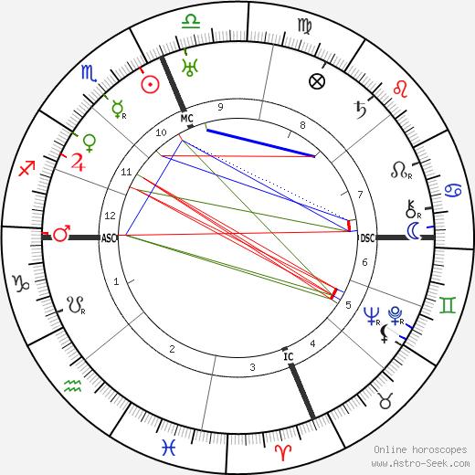 Ричард Бэрд Richard E. Byrd день рождения гороскоп, Richard E. Byrd Натальная карта онлайн