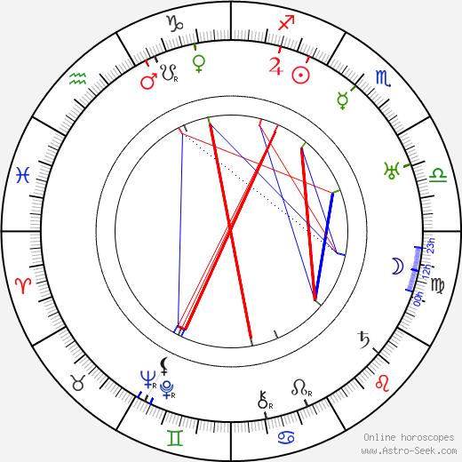 Alberto Colombo tema natale, oroscopo, Alberto Colombo oroscopi gratuiti, astrologia