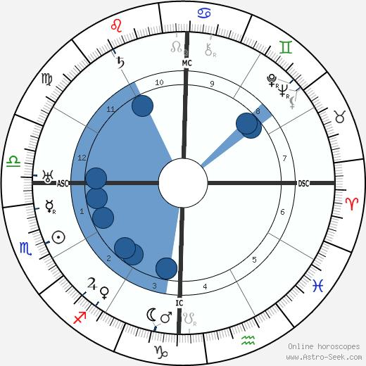 C V Raman wikipedia, horoscope, astrology, instagram