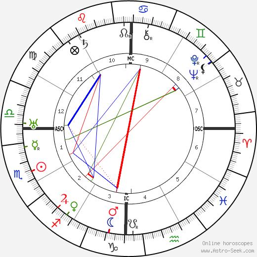 C V Raman tema natale, oroscopo, C V Raman oroscopi gratuiti, astrologia