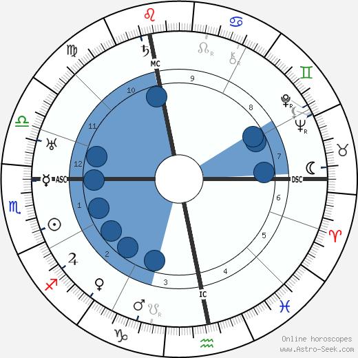 Curt Goetz wikipedia, horoscope, astrology, instagram