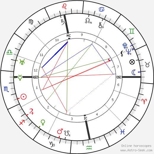 Curt Goetz tema natale, oroscopo, Curt Goetz oroscopi gratuiti, astrologia