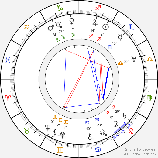 Dale Carnegie birth chart, biography, wikipedia 2018, 2019
