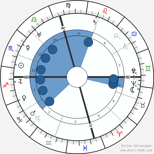 Frances Marion wikipedia, horoscope, astrology, instagram