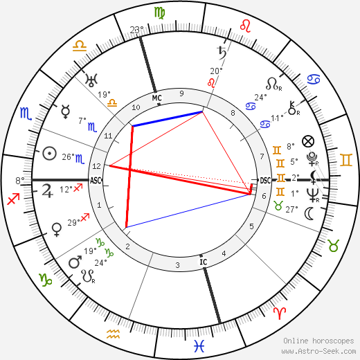 Frances Marion birth chart, biography, wikipedia 2019, 2020