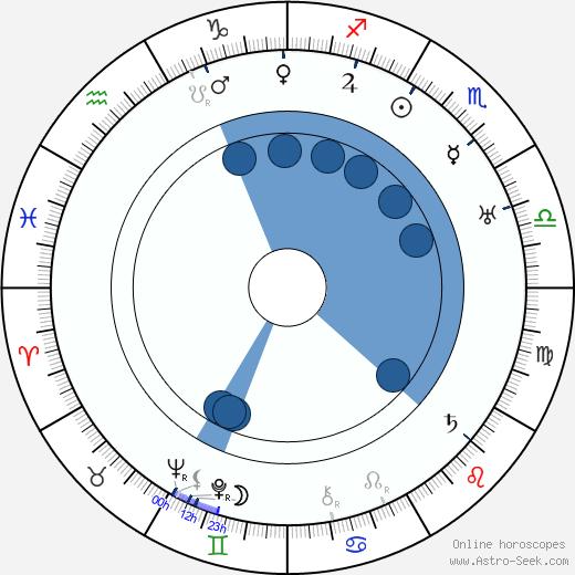 Fred Church wikipedia, horoscope, astrology, instagram