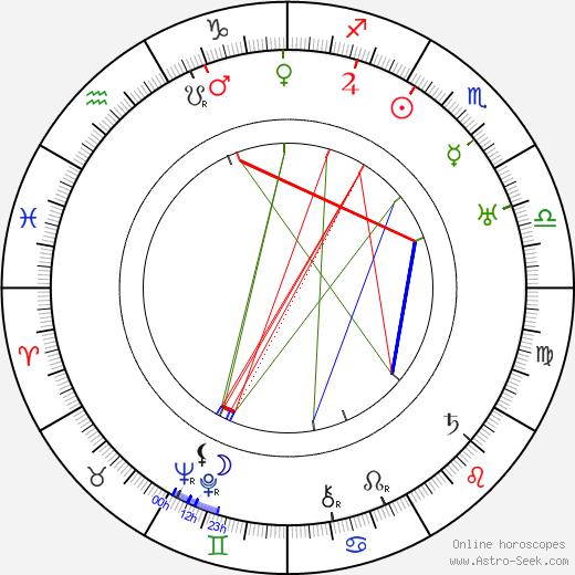 Fred Church tema natale, oroscopo, Fred Church oroscopi gratuiti, astrologia