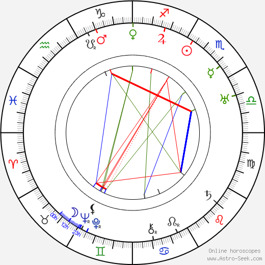 Gustaf Molander birth chart, Gustaf Molander astro natal horoscope, astrology