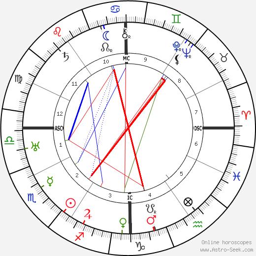 Harpo Marx tema natale, oroscopo, Harpo Marx oroscopi gratuiti, astrologia