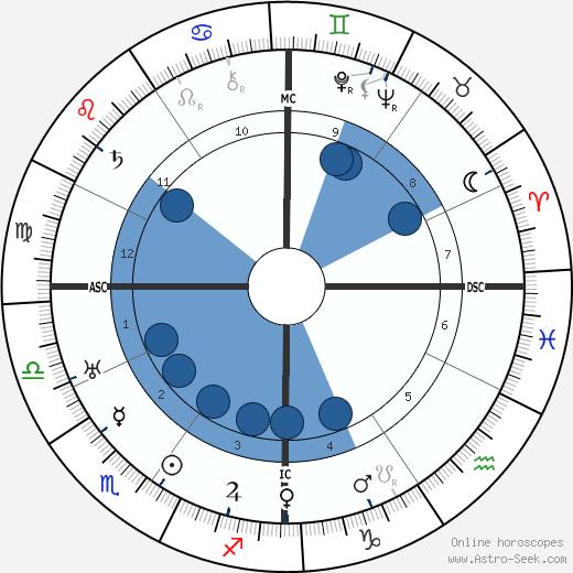 Henri Bosco wikipedia, horoscope, astrology, instagram