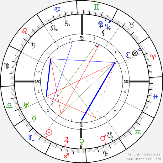 Анри Боско Henri Bosco день рождения гороскоп, Henri Bosco Натальная карта онлайн