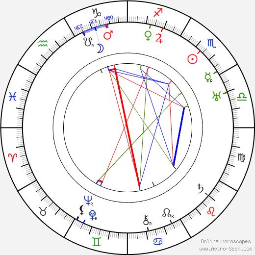 Inkeri Relander tema natale, oroscopo, Inkeri Relander oroscopi gratuiti, astrologia