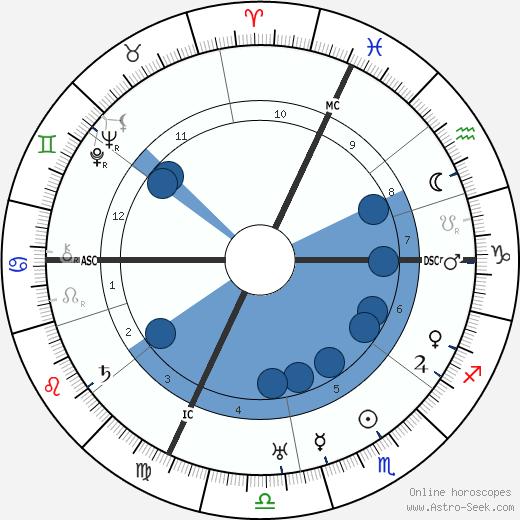 Jean Monnet wikipedia, horoscope, astrology, instagram
