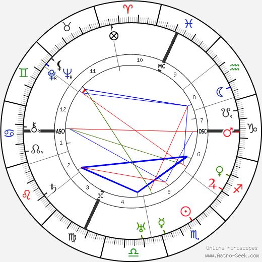 Jean Monnet tema natale, oroscopo, Jean Monnet oroscopi gratuiti, astrologia