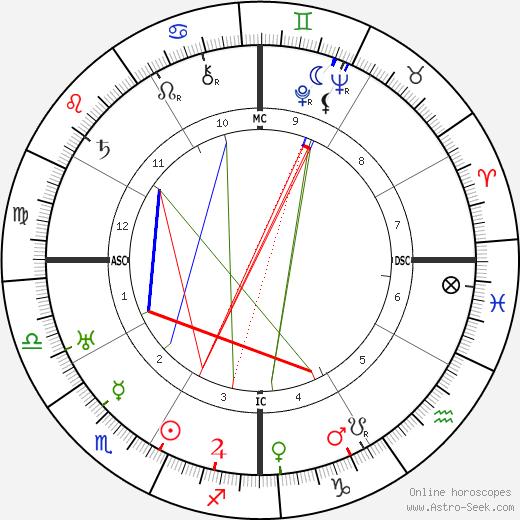Jose Raul Capablanca tema natale, oroscopo, Jose Raul Capablanca oroscopi gratuiti, astrologia
