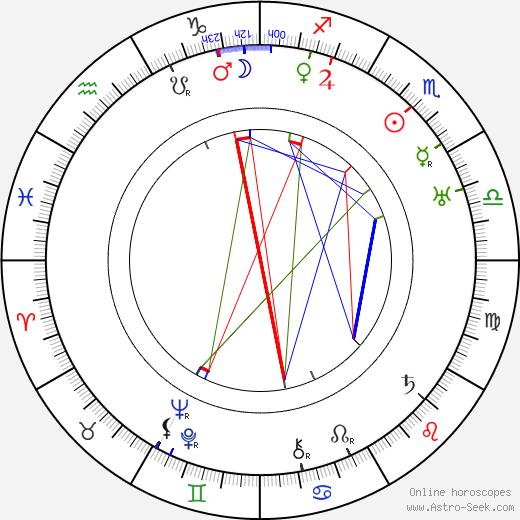 Karl Ritter tema natale, oroscopo, Karl Ritter oroscopi gratuiti, astrologia