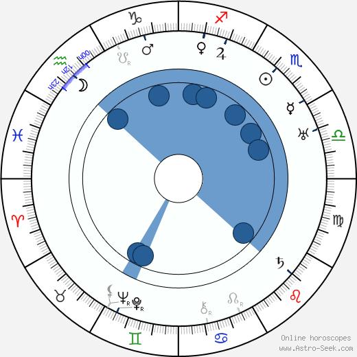 Klaus U. Suomela wikipedia, horoscope, astrology, instagram