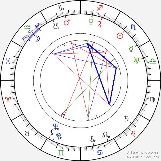 Klaus U. Suomela tema natale, oroscopo, Klaus U. Suomela oroscopi gratuiti, astrologia