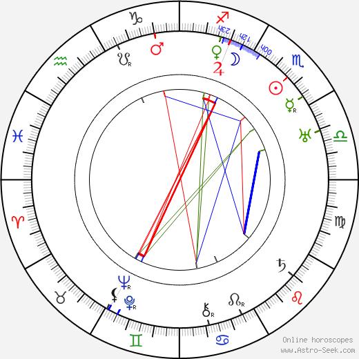 Míla Holeková tema natale, oroscopo, Míla Holeková oroscopi gratuiti, astrologia