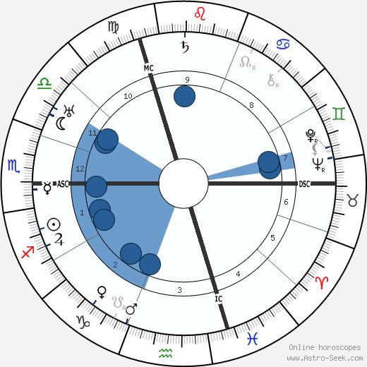 Otto Karrer wikipedia, horoscope, astrology, instagram