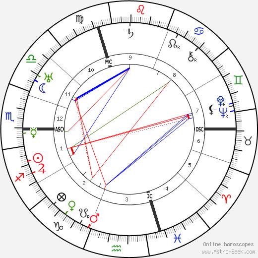 Otto Karrer tema natale, oroscopo, Otto Karrer oroscopi gratuiti, astrologia