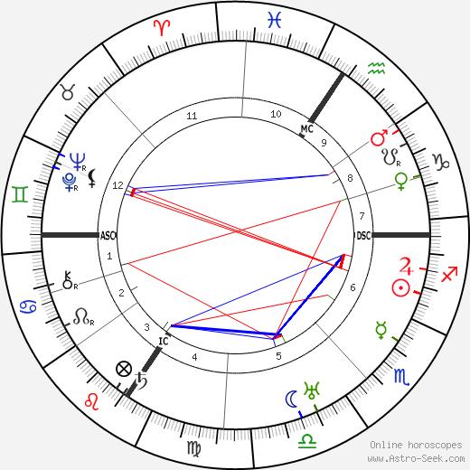 Tony Sender tema natale, oroscopo, Tony Sender oroscopi gratuiti, astrologia