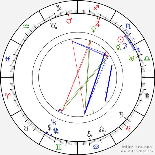 Wanda Jarszewska tema natale, oroscopo, Wanda Jarszewska oroscopi gratuiti, astrologia