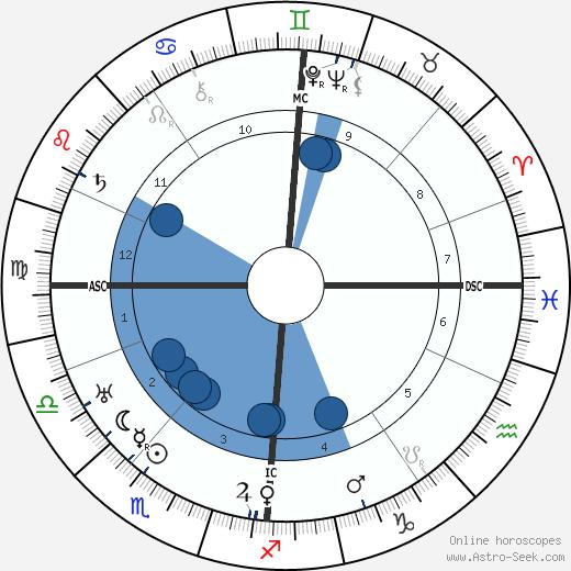 William Fraser wikipedia, horoscope, astrology, instagram