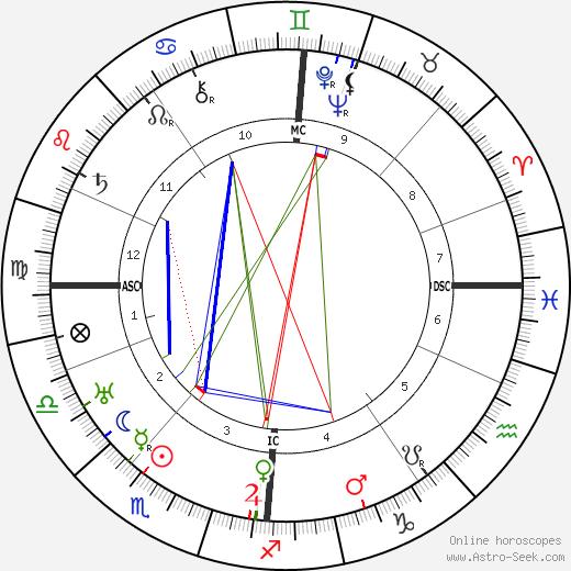 William Fraser tema natale, oroscopo, William Fraser oroscopi gratuiti, astrologia