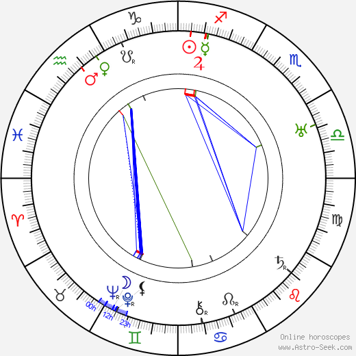 Alexander I of Yugoslavia astro natal birth chart, Alexander I of Yugoslavia horoscope, astrology