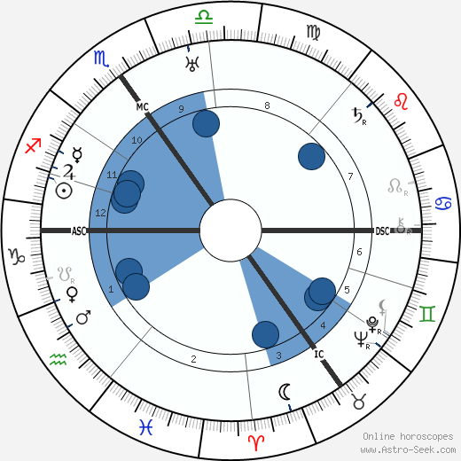 Alfred Landé wikipedia, horoscope, astrology, instagram
