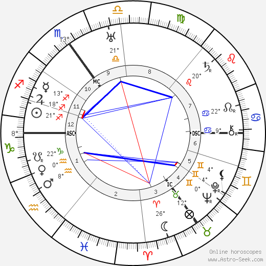 Alfred Landé birth chart, biography, wikipedia 2019, 2020