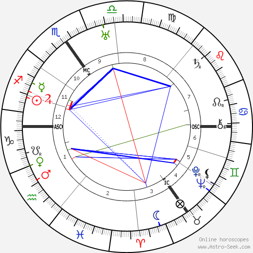 Alfred Landé tema natale, oroscopo, Alfred Landé oroscopi gratuiti, astrologia