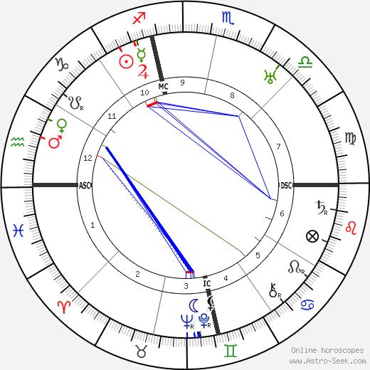 Альфонс Жюэн Alphonse Juin день рождения гороскоп, Alphonse Juin Натальная карта онлайн