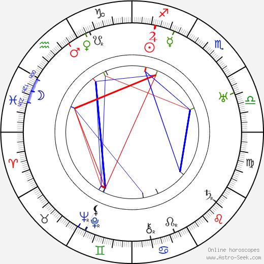 Anton Soini tema natale, oroscopo, Anton Soini oroscopi gratuiti, astrologia