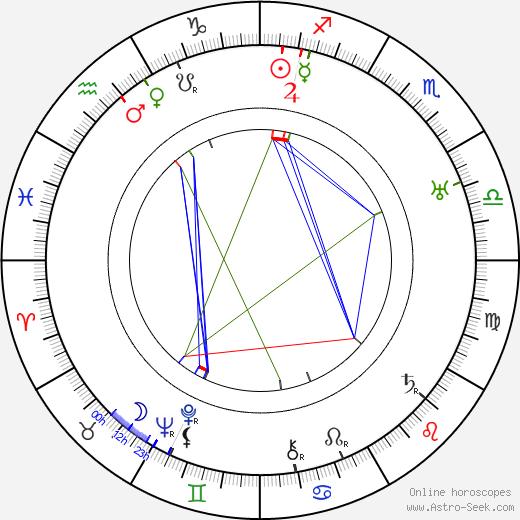 Artturi Leinonen birth chart, Artturi Leinonen astro natal horoscope, astrology