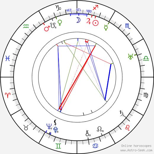 Colin Kenny astro natal birth chart, Colin Kenny horoscope, astrology