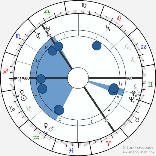 Friedrich Wilhelm Murnau wikipedia, horoscope, astrology, instagram