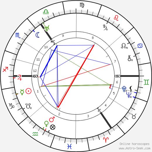 Фридрих Вильгельм Мурнау Friedrich Wilhelm Murnau день рождения гороскоп, Friedrich Wilhelm Murnau Натальная карта онлайн