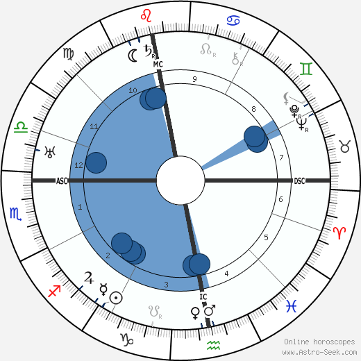 Friedrich Wolf wikipedia, horoscope, astrology, instagram