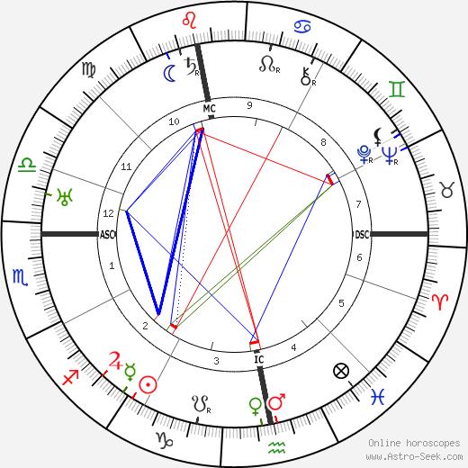 Friedrich Wolf день рождения гороскоп, Friedrich Wolf Натальная карта онлайн
