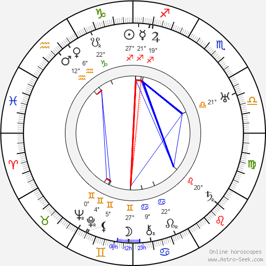 Gladys Cooper birth chart, biography, wikipedia 2018, 2019