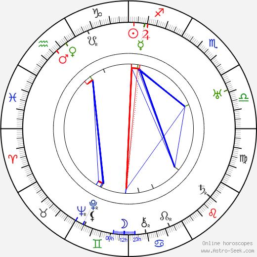 Gladys Cooper birth chart, Gladys Cooper astro natal horoscope, astrology